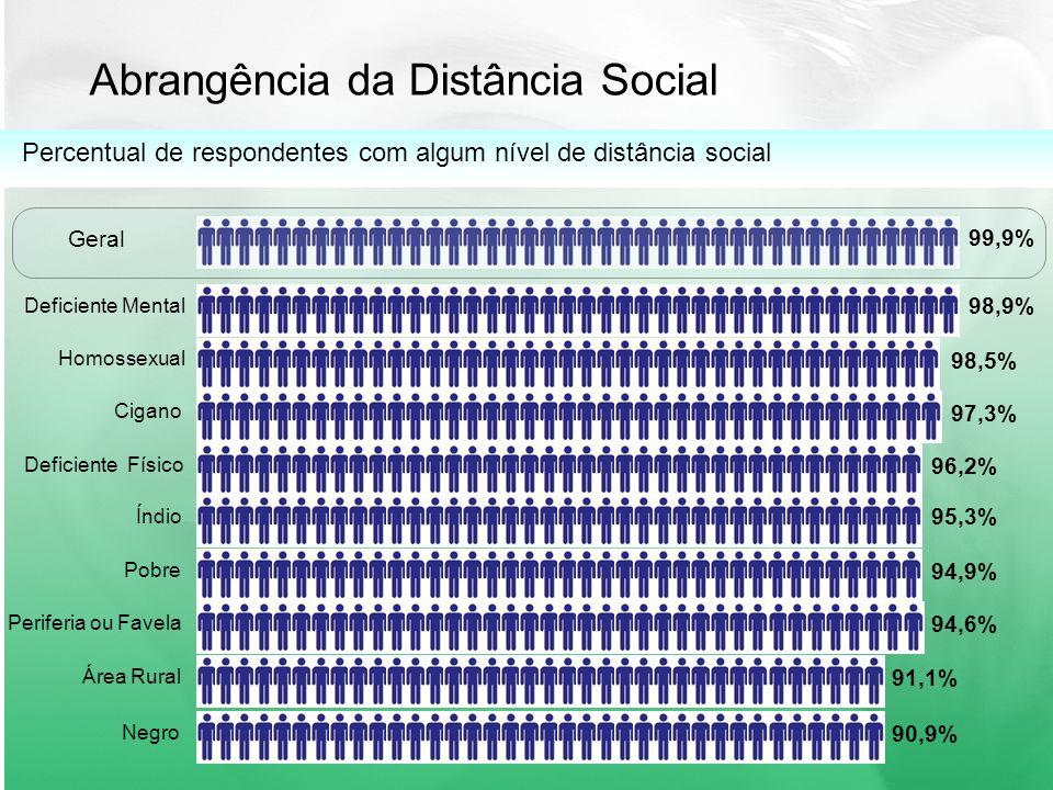 Abrangência da Distância Social 98,9% Deficiente Mental 98,5% Homossexual 97,3% Cigano 96,2% Deficiente Físico 95,3% Índio 94,9% Pobre 94,6% Periferia ou Favela Percentual de respondentes com algum nível de distância social 91,1% Área Rural 90,9% Negro 99,9% Geral