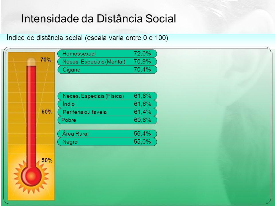 Intensidade da Distância Social 70% 60% 50% Índice de distância social (escala varia entre 0 e 100) Homossexual 72,0% Neces.