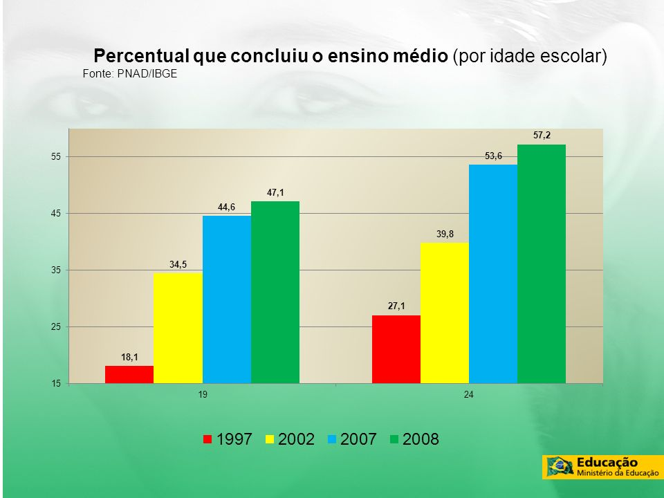 Percentual que concluiu o ensino médio (por idade escolar) Fonte: PNAD/IBGE
