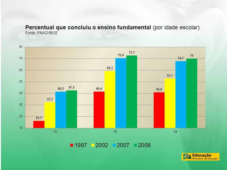 Percentual que concluiu o ensino fundamental (por idade escolar) Fonte: PNAD/IBGE