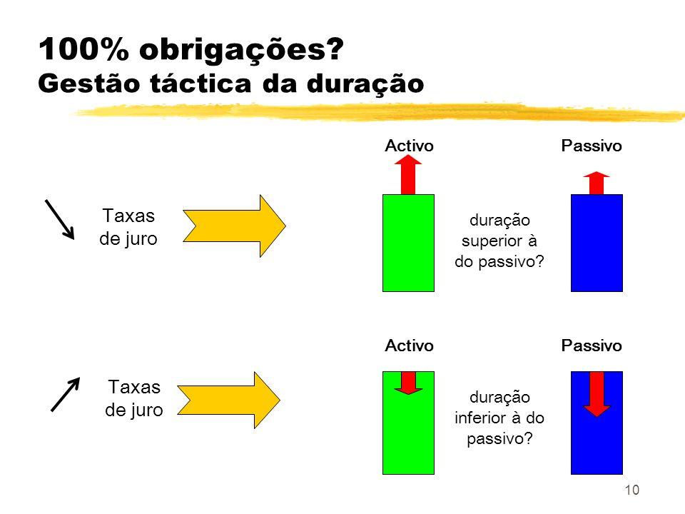 10 Taxas de juro Activo Passivo duração superior à do passivo? 100% obrigações? Gestão táctica da duração duração inferior à do passivo?