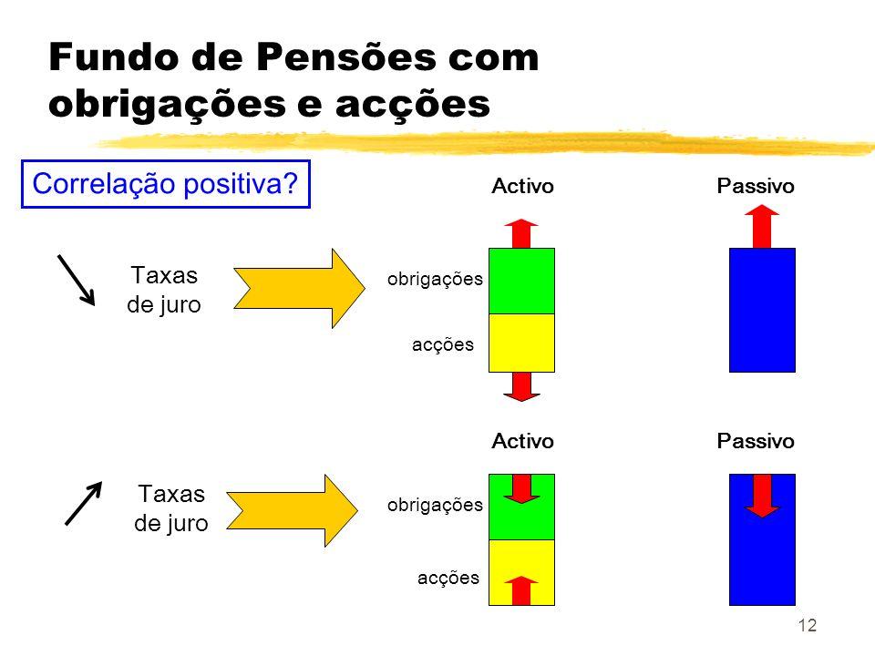 12 Fundo de Pensões com obrigações e acções Taxas de juro Activo Passivo Correlação positiva? obrigações acções