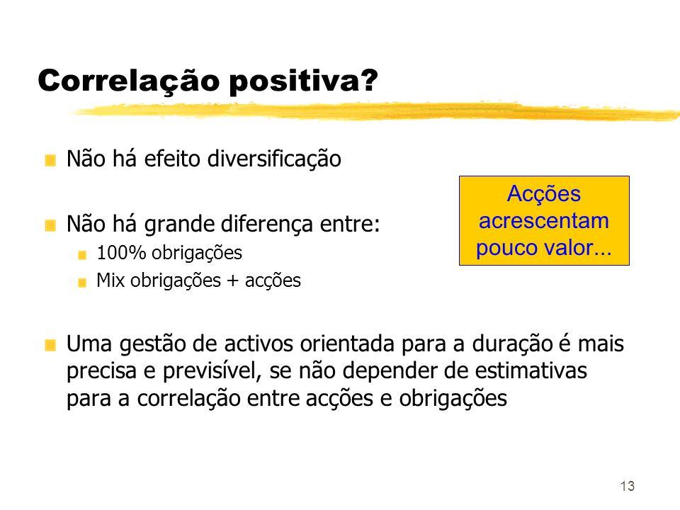 13 Correlação positiva? Não há efeito diversificação Não há grande diferença entre: 100% obrigações Mix obrigações + acções Uma gestão de activos orie