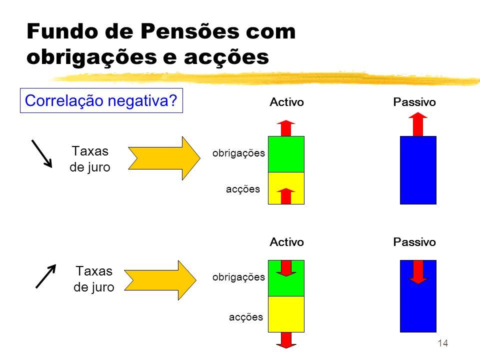 14 Fundo de Pensões com obrigações e acções Taxas de juro Activo Passivo Correlação negativa? obrigações acções