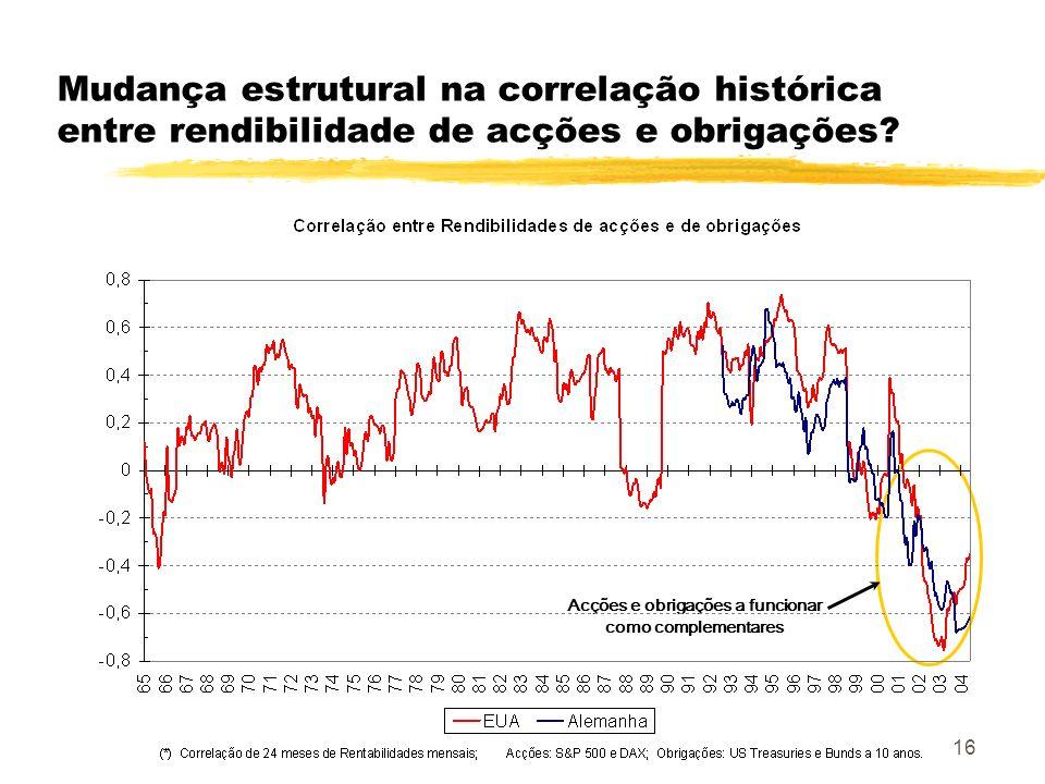 16 Mudança estrutural na correlação histórica entre rendibilidade de acções e obrigações? Acções e obrigações a funcionar como complementares