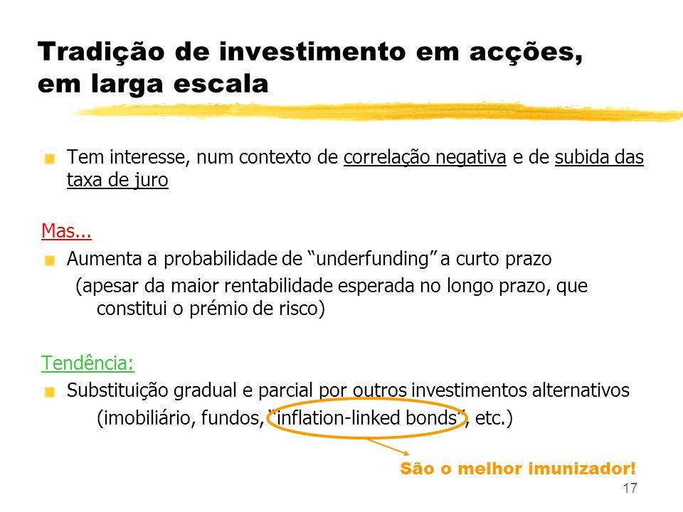 17 Tradição de investimento em acções, em larga escala Tem interesse, num contexto de correlação negativa e de subida das taxa de juro Mas... Aumenta