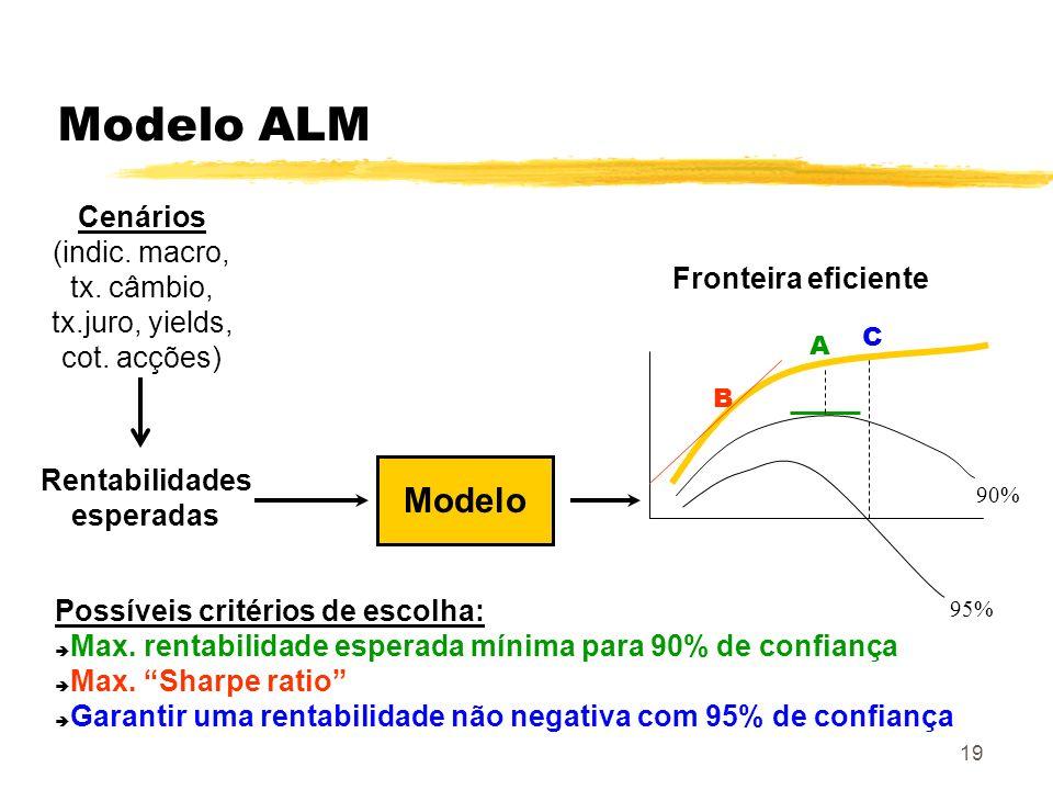 19 Modelo ALM Modelo 90% 95% Fronteira eficiente Cenários (indic. macro, tx. câmbio, tx.juro, yields, cot. acções) Rentabilidades esperadas Possíveis