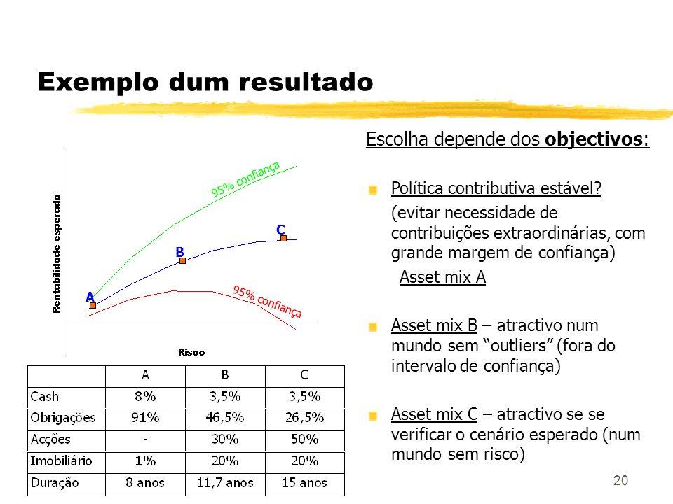 20 Exemplo dum resultado Escolha depende dos objectivos: Política contributiva estável? (evitar necessidade de contribuições extraordinárias, com gran