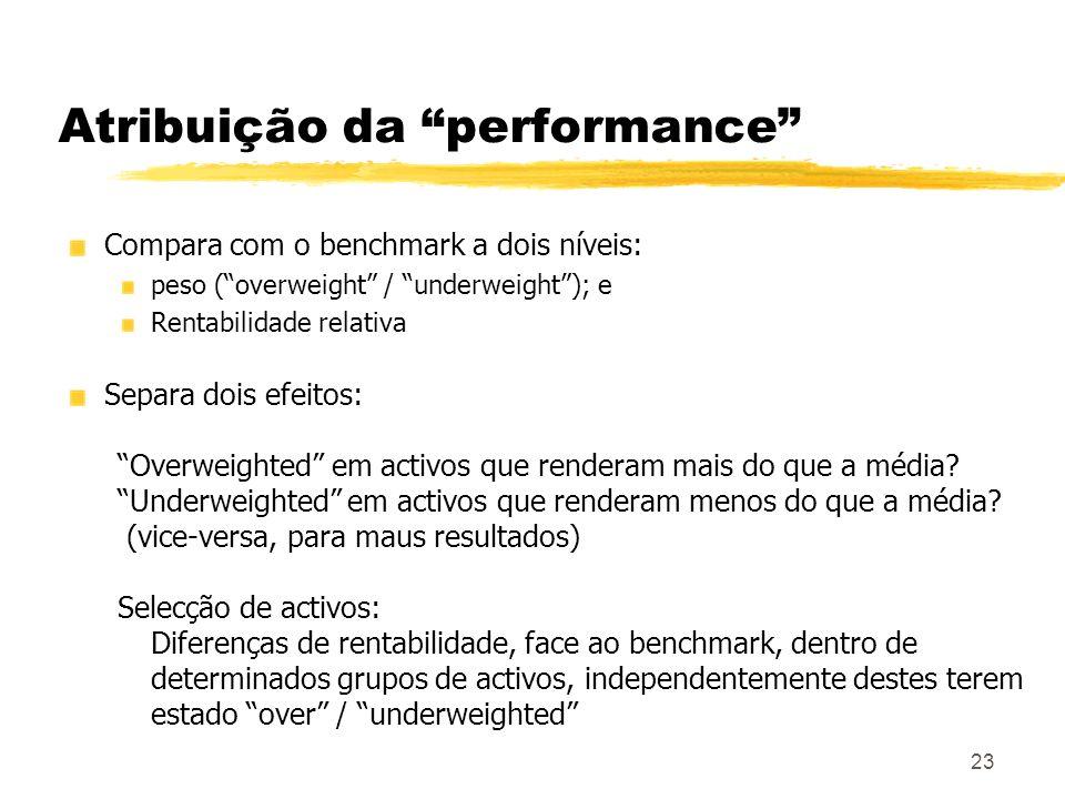 23 Atribuição da performance Compara com o benchmark a dois níveis: peso (overweight / underweight); e Rentabilidade relativa Separa dois efeitos: Ove