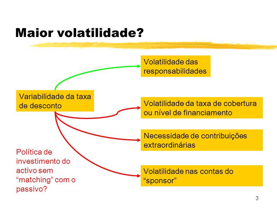 3 Maior volatilidade? Variabilidade da taxa de desconto Volatilidade das responsabilidades Volatilidade da taxa de cobertura ou nível de financiamento