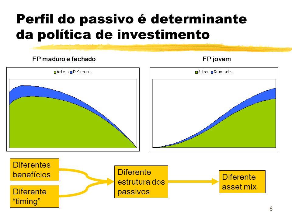 6 Perfil do passivo é determinante da política de investimento FP jovemFP maduro e fechado Diferentes benefícios Diferente asset mix Diferente estrutu