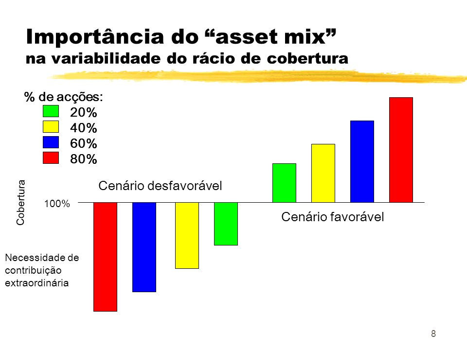 8 Importância do asset mix na variabilidade do rácio de cobertura Cobertura 100% Necessidade de contribuição extraordinária Cenário desfavorável Cenár