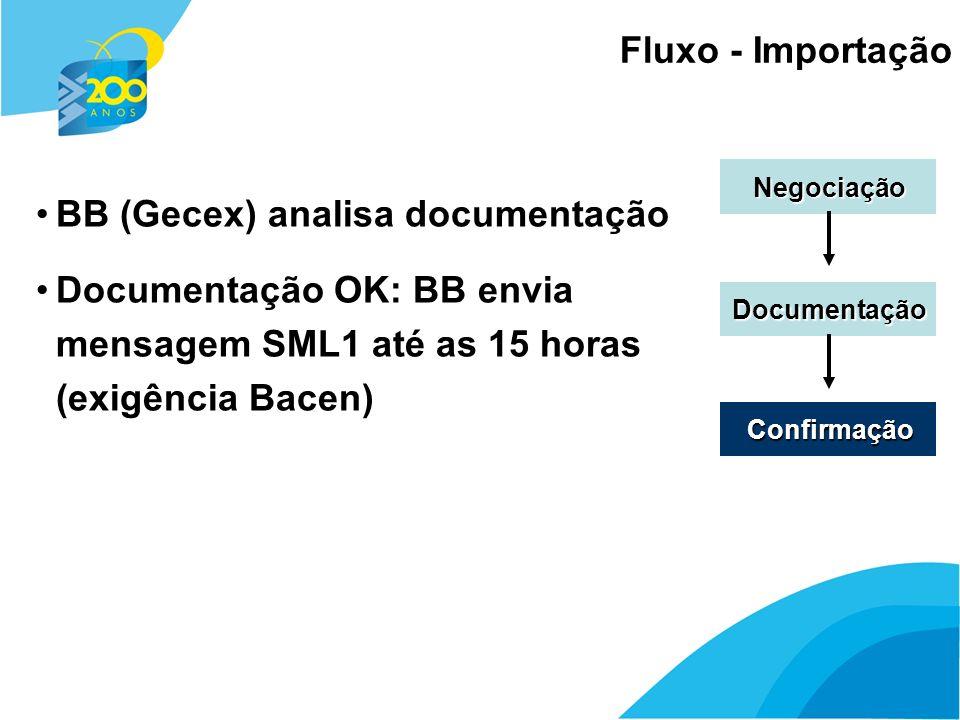12 Fluxo - Importação Negociação Documentação Confirmação BB (Gecex) analisa documentação Documentação OK: BB envia mensagem SML1 até as 15 horas (exi