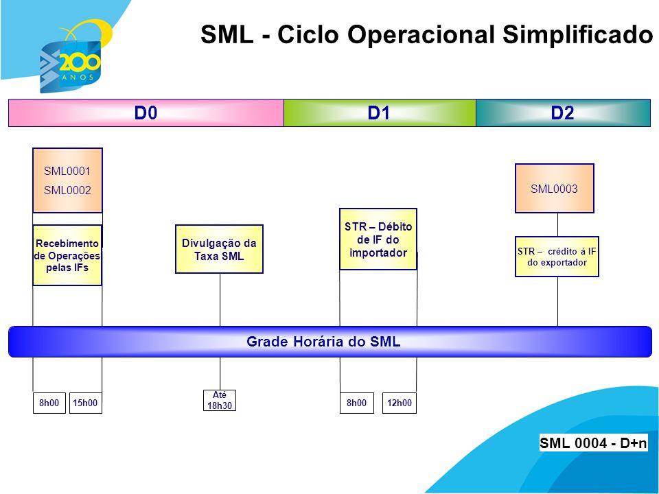19 SML - Ciclo Operacional Simplificado 8h0015h00 D1D0 Até 18h30 Divulgação da Taxa SML STR – Débito de IF do importador 8h00 Recebimento de Operações