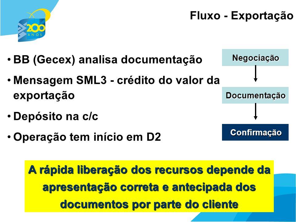 23 Negociação Documentação Confirmação BB (Gecex) analisa documentação Mensagem SML3 - crédito do valor da exportação Depósito na c/c Operação tem iní