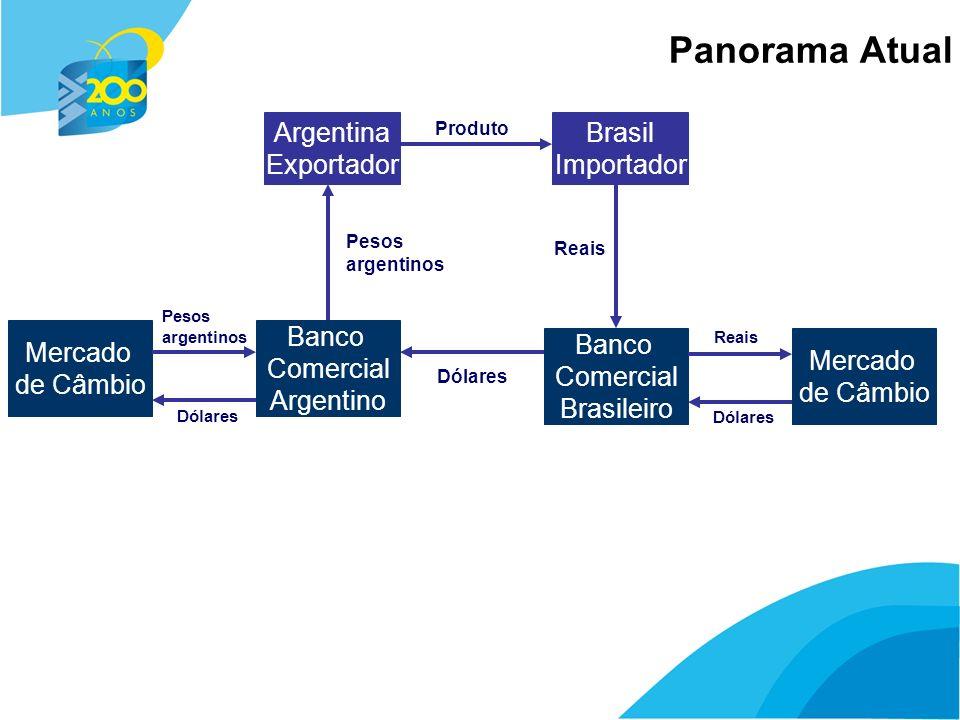 5 Panorama Atual Argentina Exportador Brasil Importador Produto Banco Comercial Argentino Banco Comercial Brasileiro Reais Pesos argentinos Dólares Mercado de Câmbio Pesos argentinos Dólares Reais Dólares Argentina Importador Brasil Exportador Produto Reais Pesos argentinos