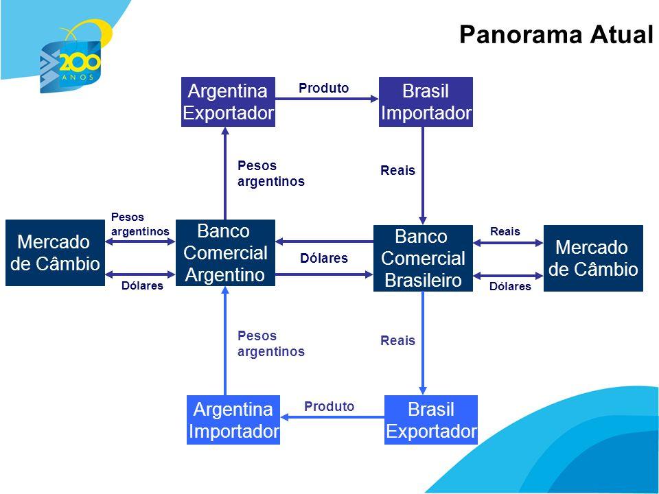 6 Panorama Atual Argentina Exportador Brasil Importador Produto Banco Comercial Argentino Banco Comercial Brasileiro Reais Pesos argentinos Dólares Mercado de Câmbio Pesos argentinos Dólares Reais Dólares Argentina Importador Brasil Exportador Produto Reais Pesos argentinos
