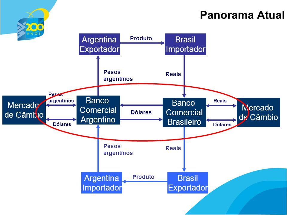 6 Panorama Atual Argentina Exportador Brasil Importador Produto Banco Comercial Argentino Banco Comercial Brasileiro Reais Pesos argentinos Dólares Me