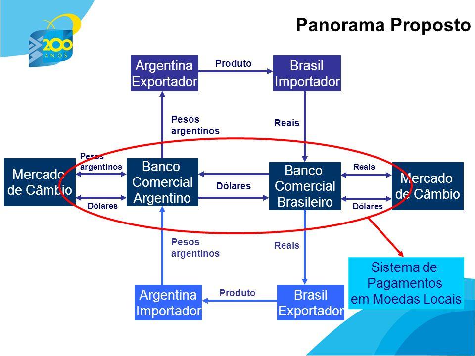 7 Panorama Proposto Argentina Exportador Brasil Importador Produto Banco Comercial Argentino Banco Comercial Brasileiro Reais Pesos argentinos Dólares