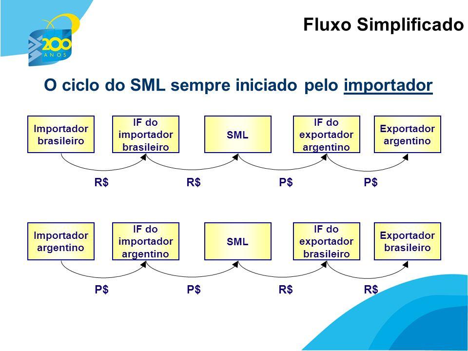 8 Fluxo Simplificado Importador brasileiro Exportador argentino IF do importador brasileiro SML IF do exportador argentino R$ P$ Importador argentino