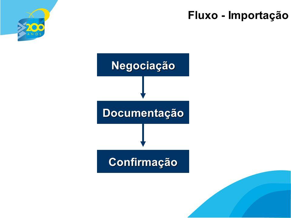 9 Fluxo - Importação Negociação Documentação Confirmação