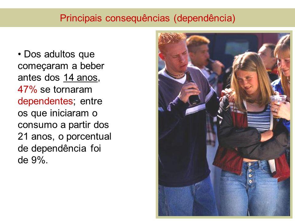 Dos adultos que começaram a beber antes dos 14 anos, 47% se tornaram dependentes; entre os que iniciaram o consumo a partir dos 21 anos, o porcentual de dependência foi de 9%.