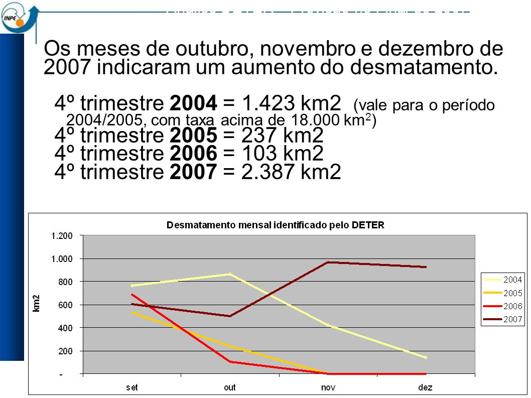 Análise DETER – Previsão no Final de 2007 Os meses de outubro, novembro e dezembro de 2007 indicaram um aumento do desmatamento.