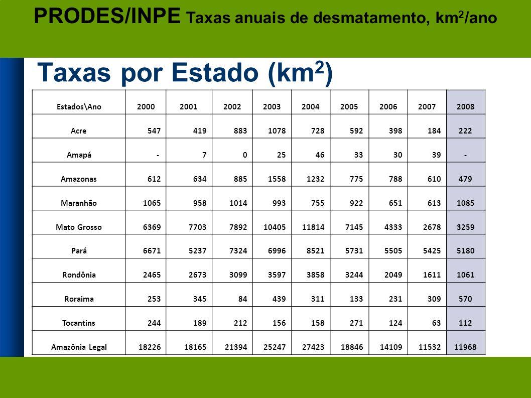 Taxas por Estado (km 2 ) As taxas para 2008 são estimativas Estados\Ano200020012002200320042005200620072008 Acre5474198831078728592398184222 Amapá- 702546333039- Amazonas61263488515581232775788610479 Maranhão106595810149937559226516131085 Mato Grosso63697703789210405118147145433326783259 Pará667152377324699685215731550554255180 Rondônia246526733099359738583244204916111061 Roraima25334584439311133231309570 Tocantins24418921215615827112463112 Amazônia Legal182261816521394252472742318846141091153211968 PRODES/INPE Taxas anuais de desmatamento, km 2 /ano