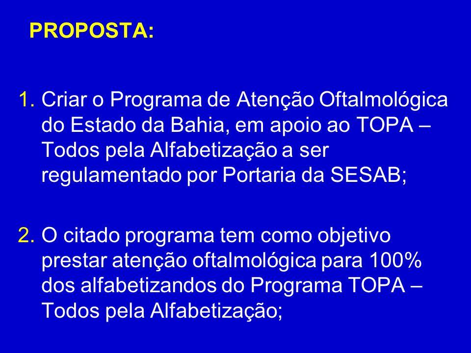 PROPOSTA: 1.Criar o Programa de Atenção Oftalmológica do Estado da Bahia, em apoio ao TOPA – Todos pela Alfabetização a ser regulamentado por Portaria