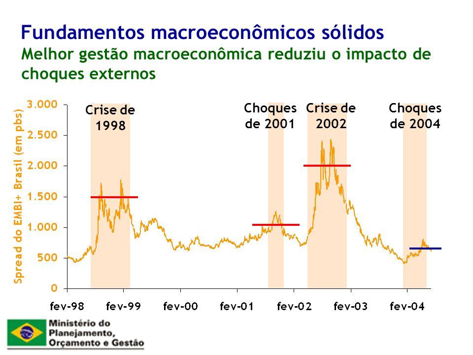 Melhor gestão macroeconômica reduziu o impacto de choques externos Fundamentos macroeconômicos sólidos Crise de 1998 Choques de 2001 Crise de 2002 Choques de 2004