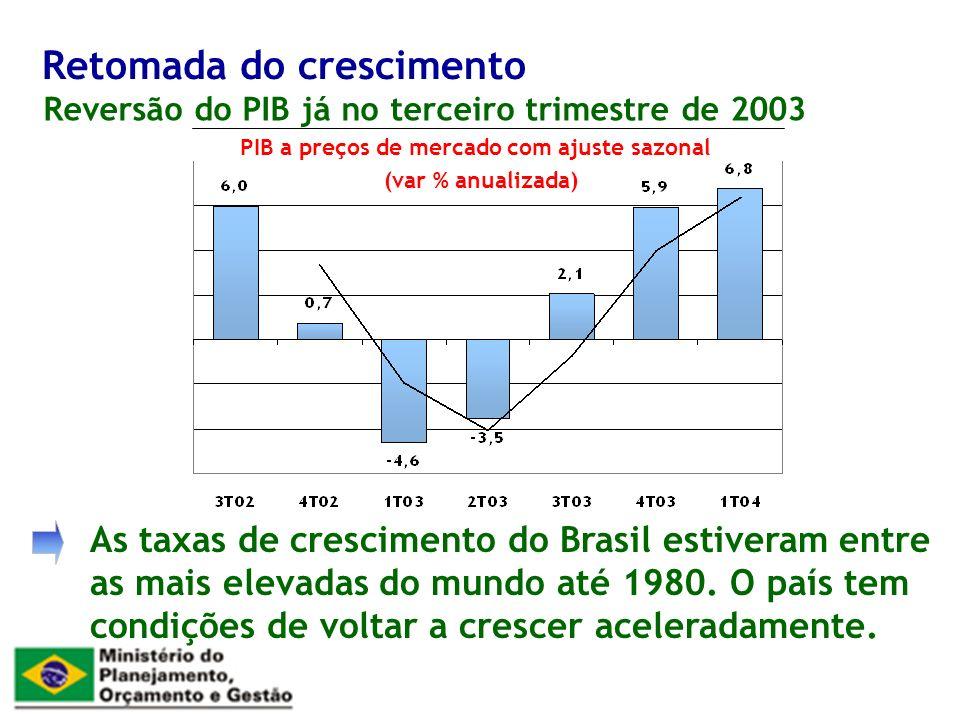 Reversão do PIB já no terceiro trimestre de 2003 Retomada do crescimento PIB a preços de mercado com ajuste sazonal (var % anualizada) As taxas de crescimento do Brasil estiveram entre as mais elevadas do mundo até 1980.