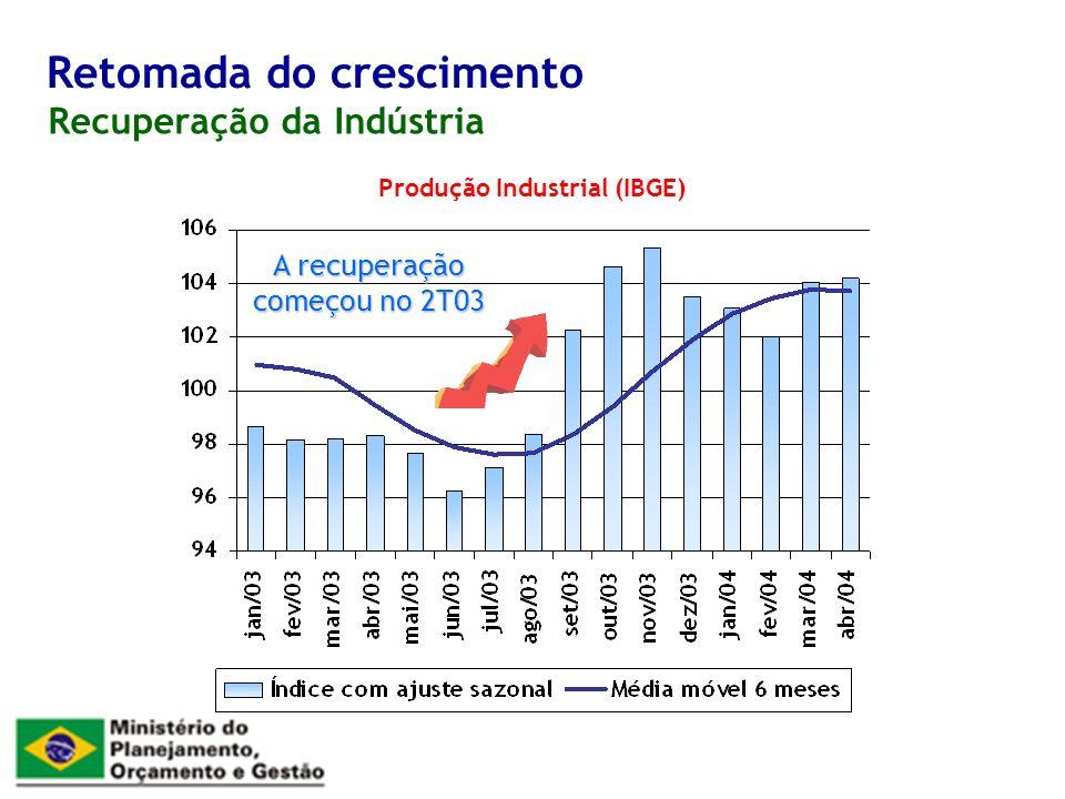 Recuperação da Indústria Retomada do crescimento Produção Industrial (IBGE) A recuperação começou no 2T03