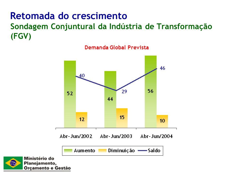 Sondagem Conjuntural da Indústria de Transformação (FGV) Retomada do crescimento Demanda Global Prevista