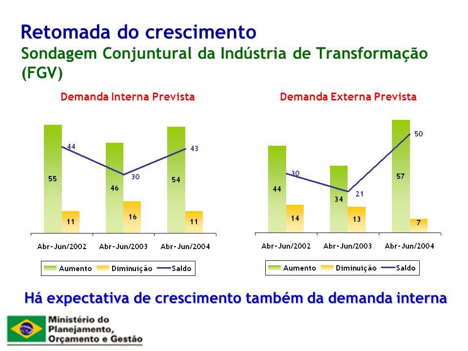 Sondagem Conjuntural da Indústria de Transformação (FGV) Retomada do crescimento Há expectativa de crescimento também da demanda interna Demanda Interna PrevistaDemanda Externa Prevista