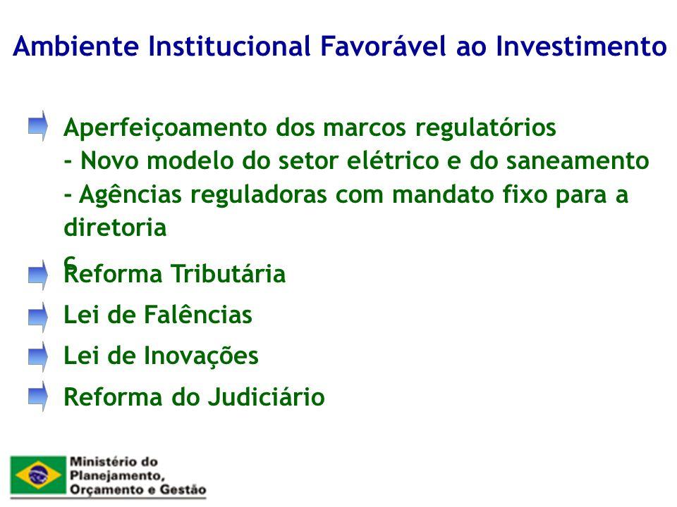 Aperfeiçoamento dos marcos regulatórios - Novo modelo do setor elétrico e do saneamento - Agências reguladoras com mandato fixo para a diretoria c Ambiente Institucional Favorável ao Investimento Reforma Tributária Lei de Falências Lei de Inovações Reforma do Judiciário