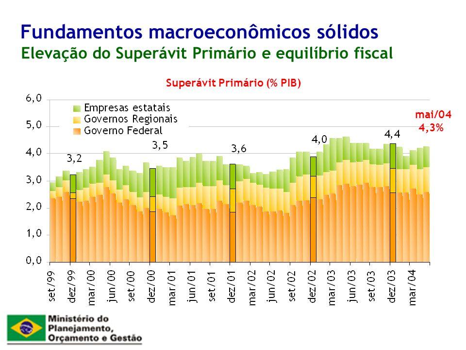 Elevação do Superávit Primário e equilíbrio fiscal Fundamentos macroeconômicos sólidos Superávit Primário (% PIB) mai/04 4,3%