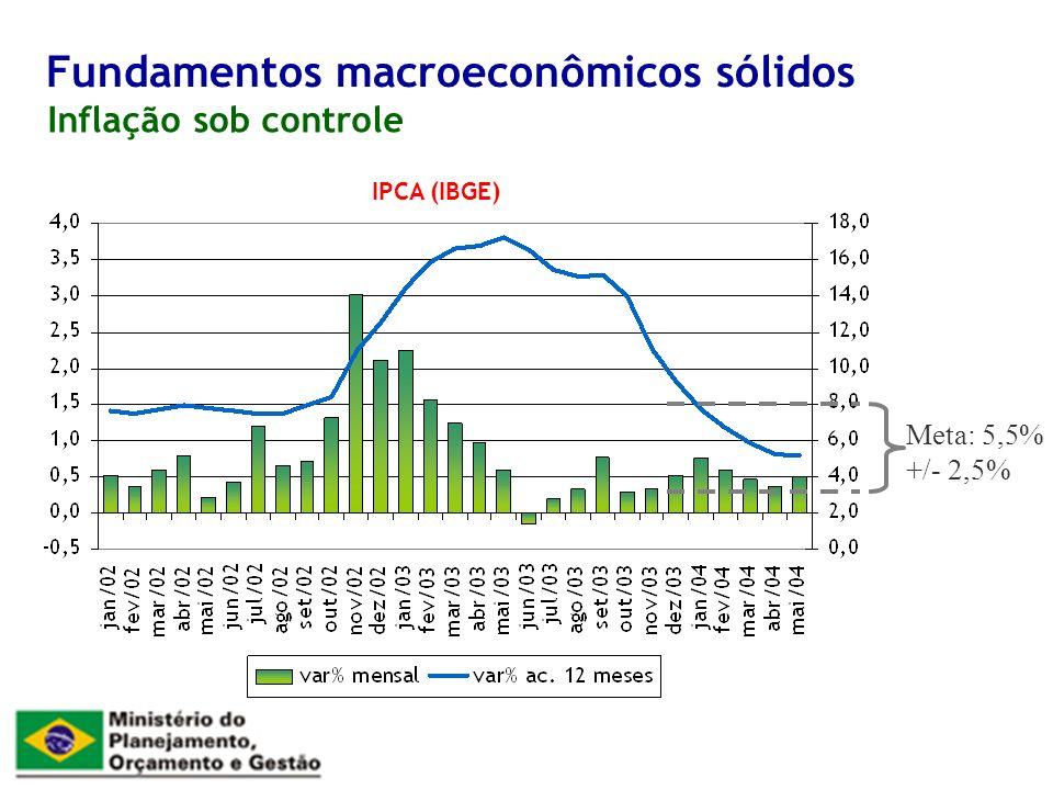 Inflação sob controle Fundamentos macroeconômicos sólidos IPCA (IBGE) Meta: 5,5% +/- 2,5%