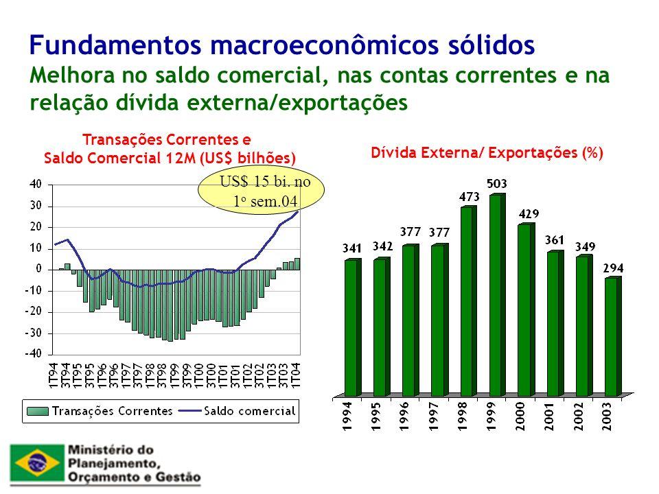 Melhora no saldo comercial, nas contas correntes e na relação dívida externa/exportações Fundamentos macroeconômicos sólidos Transações Correntes e Saldo Comercial 12M (US$ bilhões) Dívida Externa/ Exportações (%) US$ 15 bi.