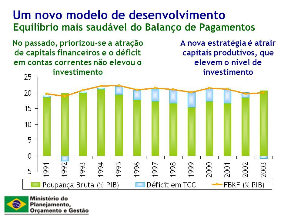 Equilíbrio mais saudável do Balanço de Pagamentos Um novo modelo de desenvolvimento No passado, priorizou-se a atração de capitais financeiros e o déficit em contas correntes não elevou o investimento A nova estratégia é atrair capitais produtivos, que elevem o nível de investimento
