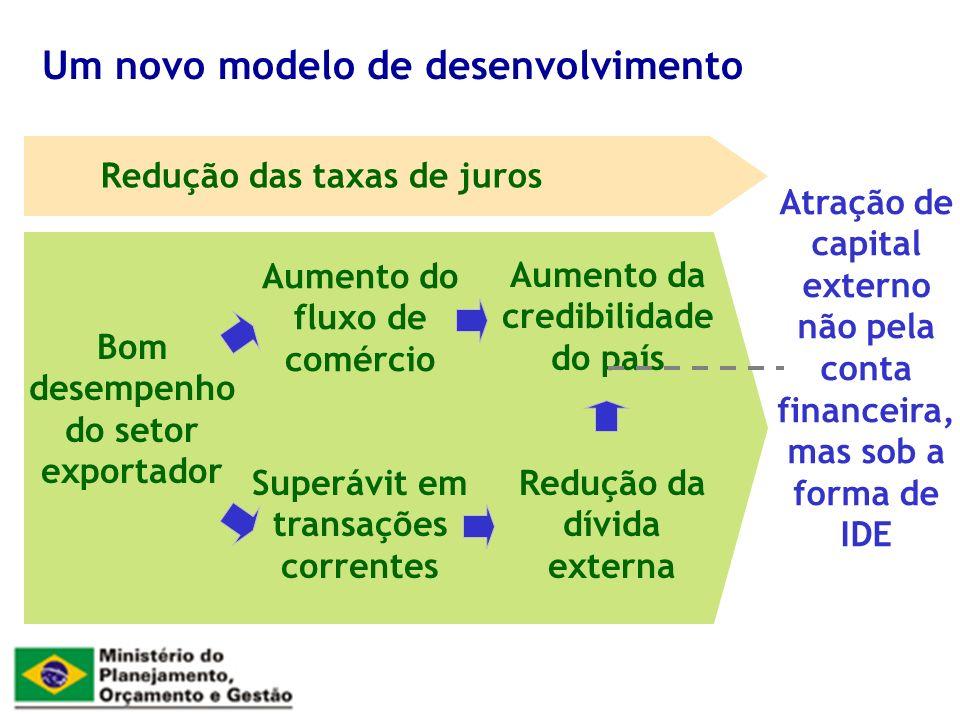 Redução das taxas de juros Bom desempenho do setor exportador Superávit em transações correntes Redução da dívida externa Aumento da credibilidade do país Atração de capital externo não pela conta financeira, mas sob a forma de IDE Aumento do fluxo de comércio Um novo modelo de desenvolvimento
