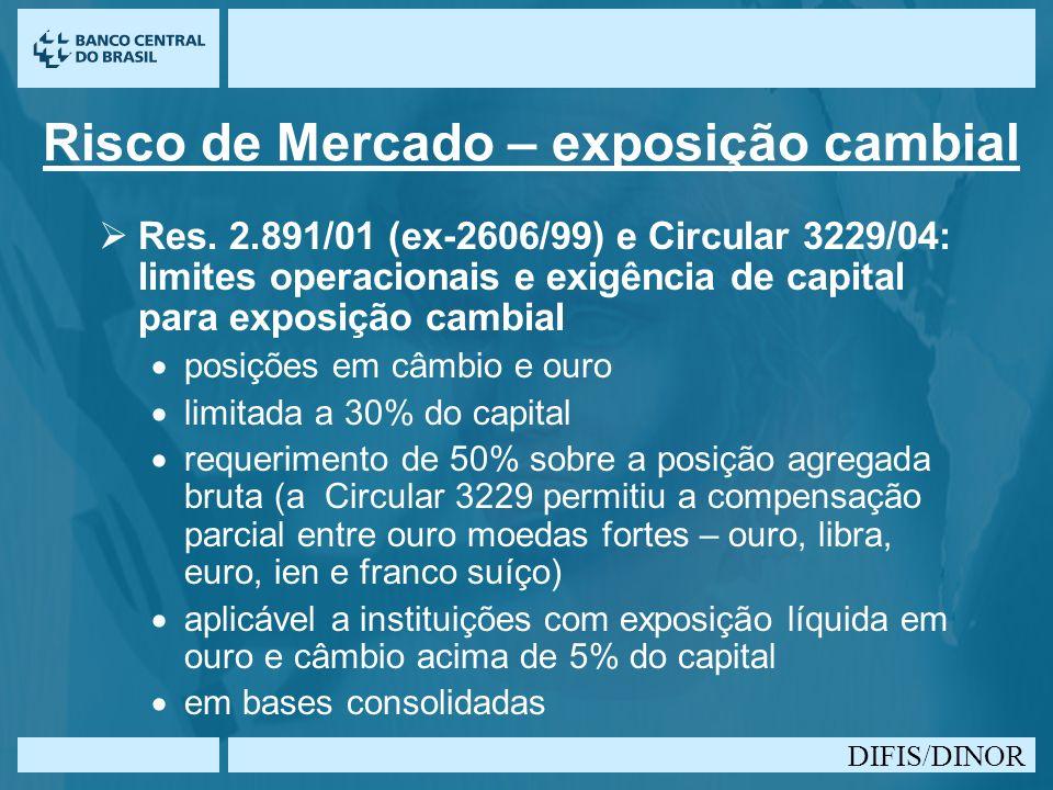 DIFIS/DINOR Risco de Mercado – exposição cambial Res. 2.891/01 (ex-2606/99) e Circular 3229/04: limites operacionais e exigência de capital para expos