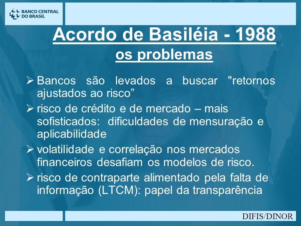 DIFIS/DINOR Acordo de Basiléia - 1988 os problemas Bancos são levados a buscar