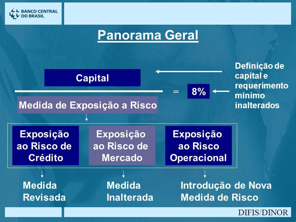 DIFIS/DINOR Panorama Geral Capital Medida de Exposição a Risco Exposição ao Risco de Crédito Exposição ao Risco de Mercado Exposição ao Risco Operacio