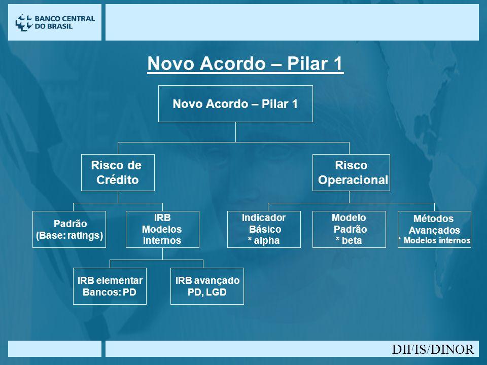 DIFIS/DINOR Novo Acordo – Pilar 1 Risco de Crédito Risco Operacional Indicador Básico * alpha Modelo Padrão * beta Métodos Avançados * Modelos interno