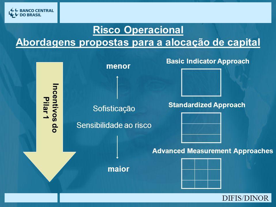 DIFIS/DINOR Risco Operacional Abordagens propostas para a alocação de capital Basic Indicator Approach Standardized Approach Advanced Measurement Appr