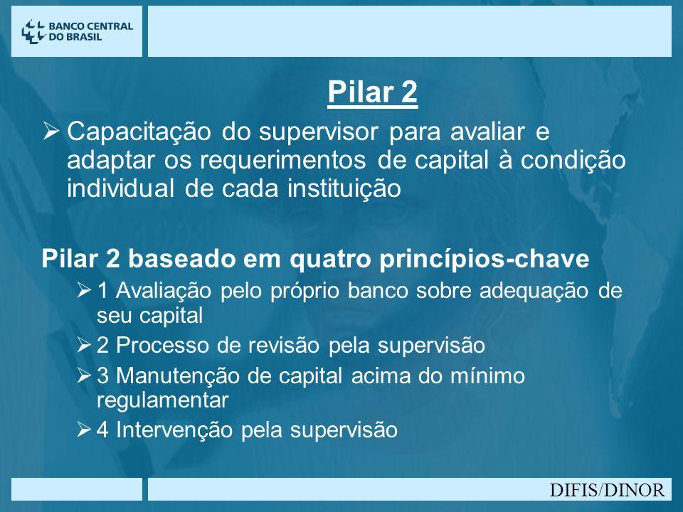 DIFIS/DINOR Pilar 2 Capacitação do supervisor para avaliar e adaptar os requerimentos de capital à condição individual de cada instituição Pilar 2 bas