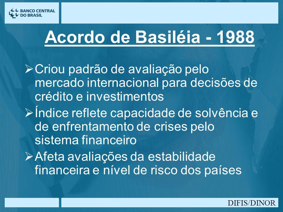 DIFIS/DINOR Acordo de Basiléia - 1988 Criou padrão de avaliação pelo mercado internacional para decisões de crédito e investimentos Índice reflete cap