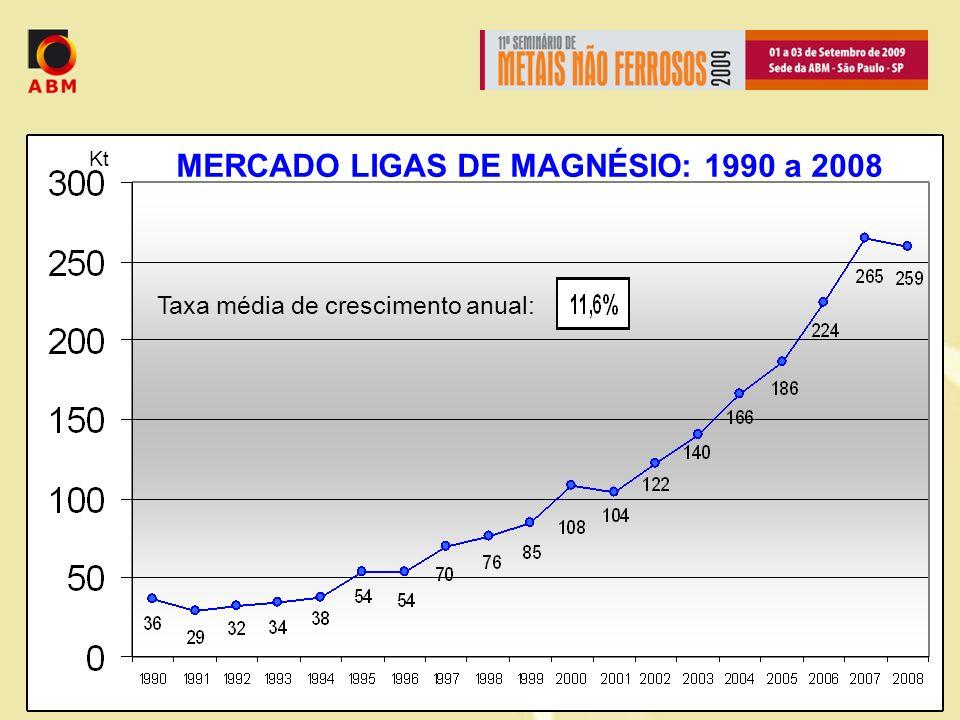 Kt Taxa média de crescimento anual: MERCADO LIGAS DE MAGNÉSIO: 1990 a 2008