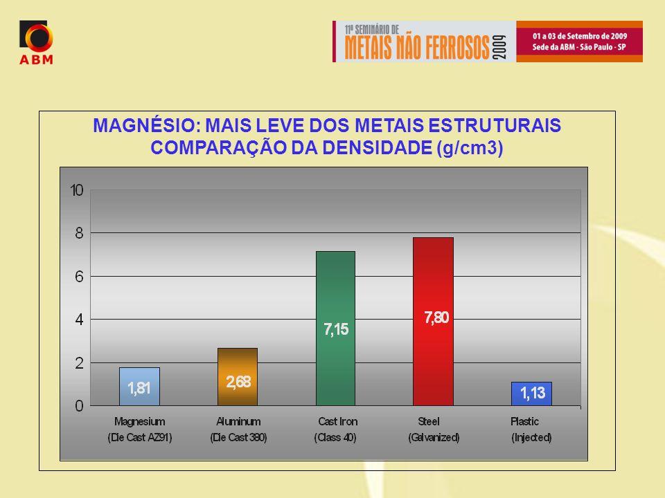 MAGNÉSIO: MAIS LEVE DOS METAIS ESTRUTURAIS COMPARAÇÃO DA DENSIDADE (g/cm3)