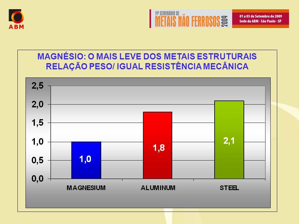 MAGNÉSIO: O MAIS LEVE DOS METAIS ESTRUTURAIS RELAÇÃO PESO/ IGUAL RESISTÊNCIA MECÂNICA